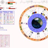 Aktuální vliv planety Mars na jednotlivá znamení