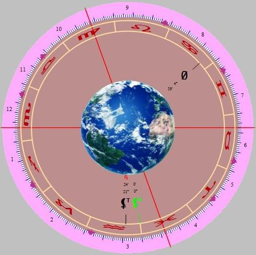 Česká republika z pohledu astrologie v roce 2019
